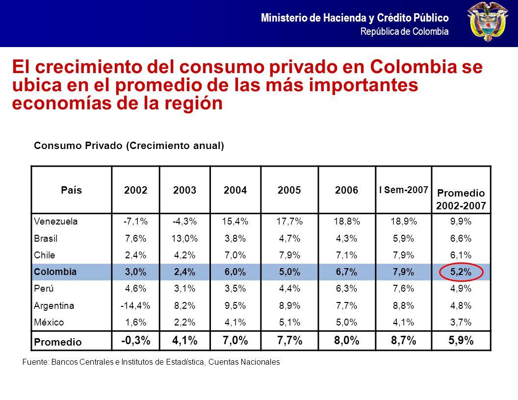 El crecimiento del consumo privado en Colombia se ubica en el promedio de las más importantes economías de la región