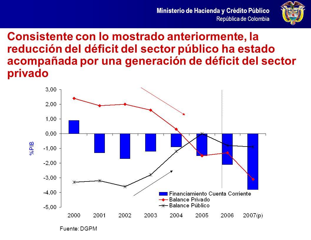 Consistente con lo mostrado anteriormente, la reducción del déficit del sector público ha estado acompañada por una generación de déficit del sector privado