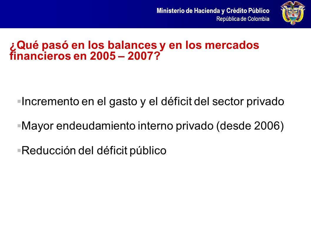 ¿Qué pasó en los balances y en los mercados financieros en 2005 – 2007