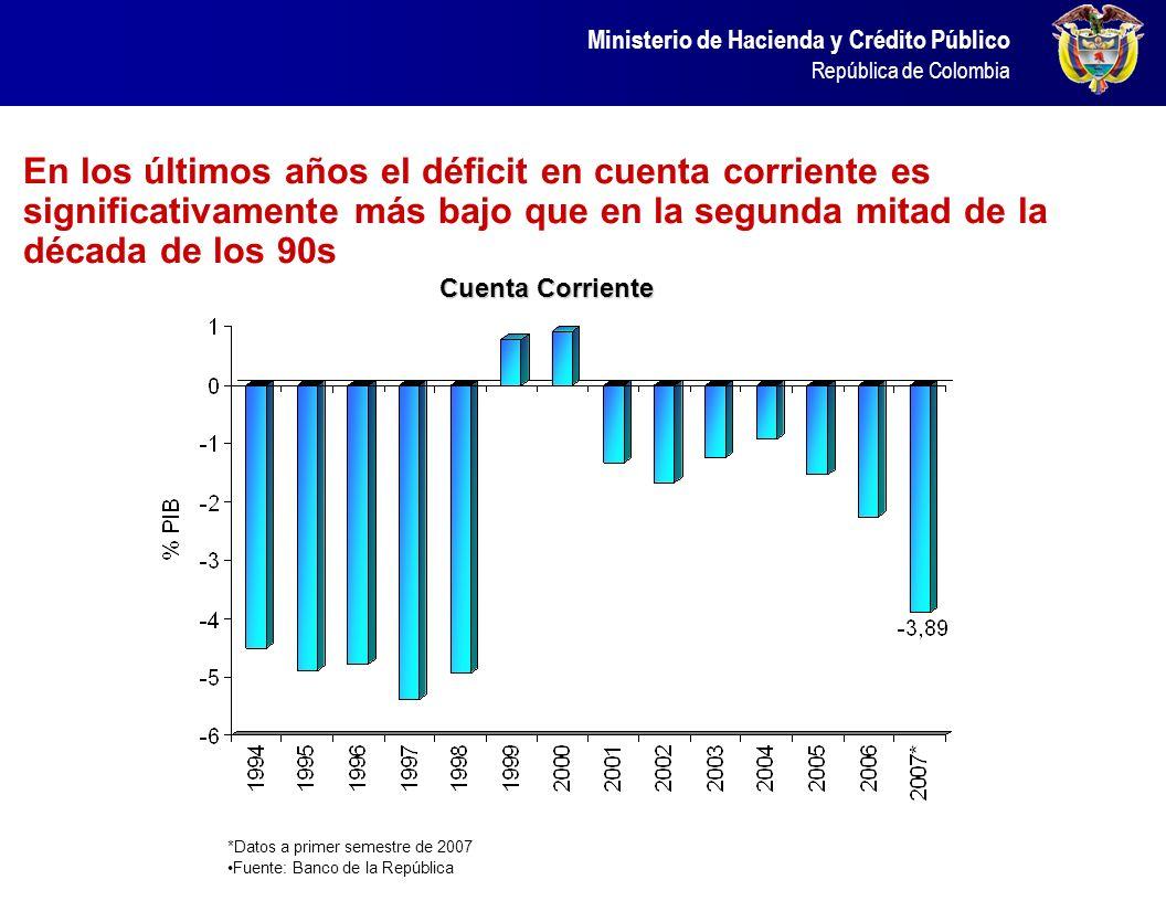 En los últimos años el déficit en cuenta corriente es significativamente más bajo que en la segunda mitad de la década de los 90s