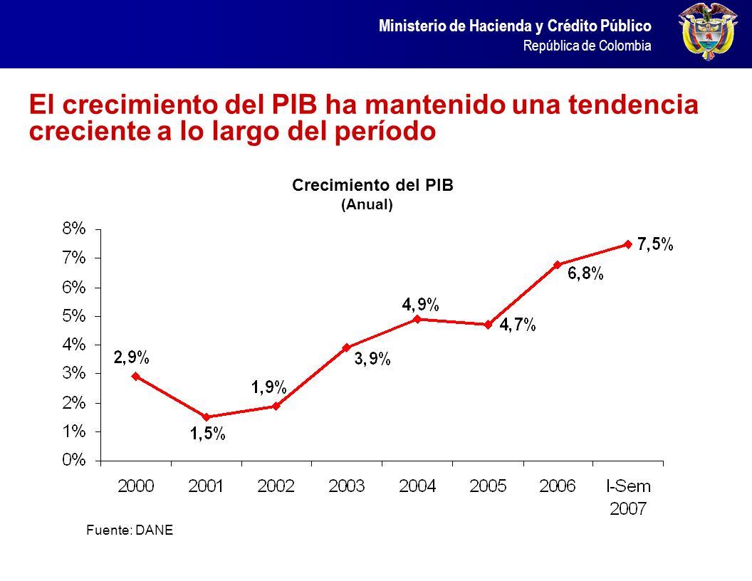 El crecimiento del PIB ha mantenido una tendencia creciente a lo largo del período