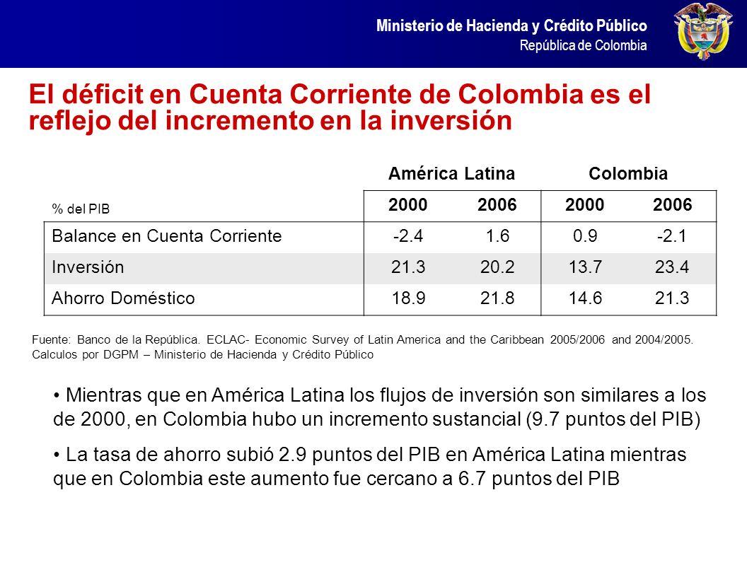 El déficit en Cuenta Corriente de Colombia es el reflejo del incremento en la inversión