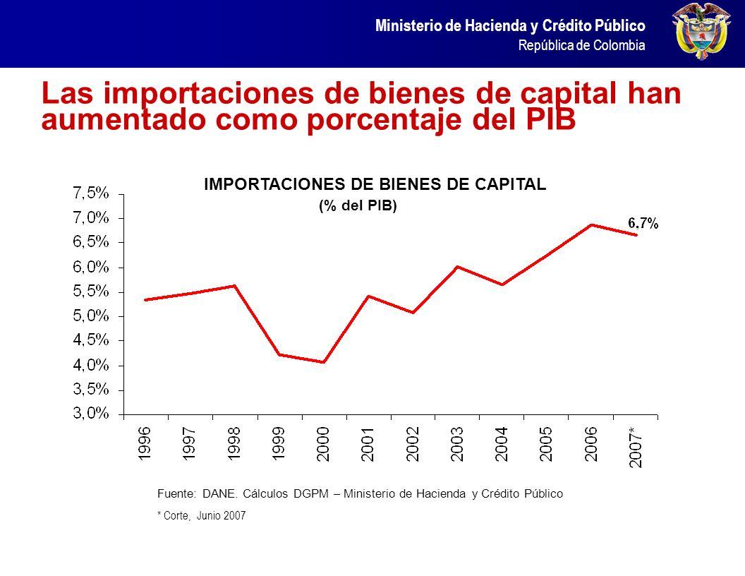 IMPORTACIONES DE BIENES DE CAPITAL