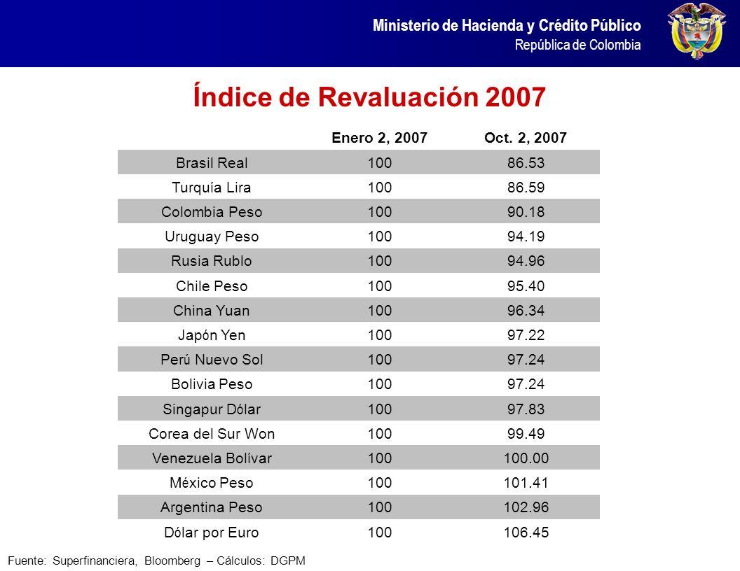 Índice de Revaluación 2007 Enero 2, 2007 Oct. 2, 2007 Brasil Real 100