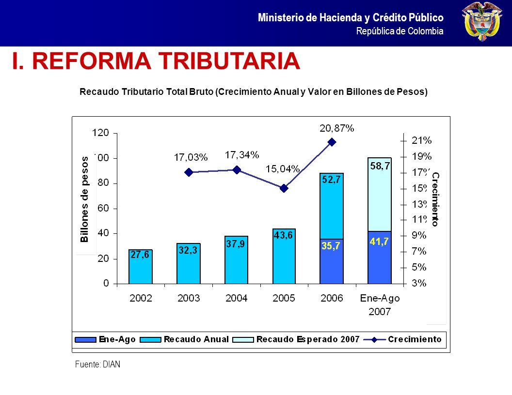 I. REFORMA TRIBUTARIA Recaudo Tributario Total Bruto (Crecimiento Anual y Valor en Billones de Pesos)