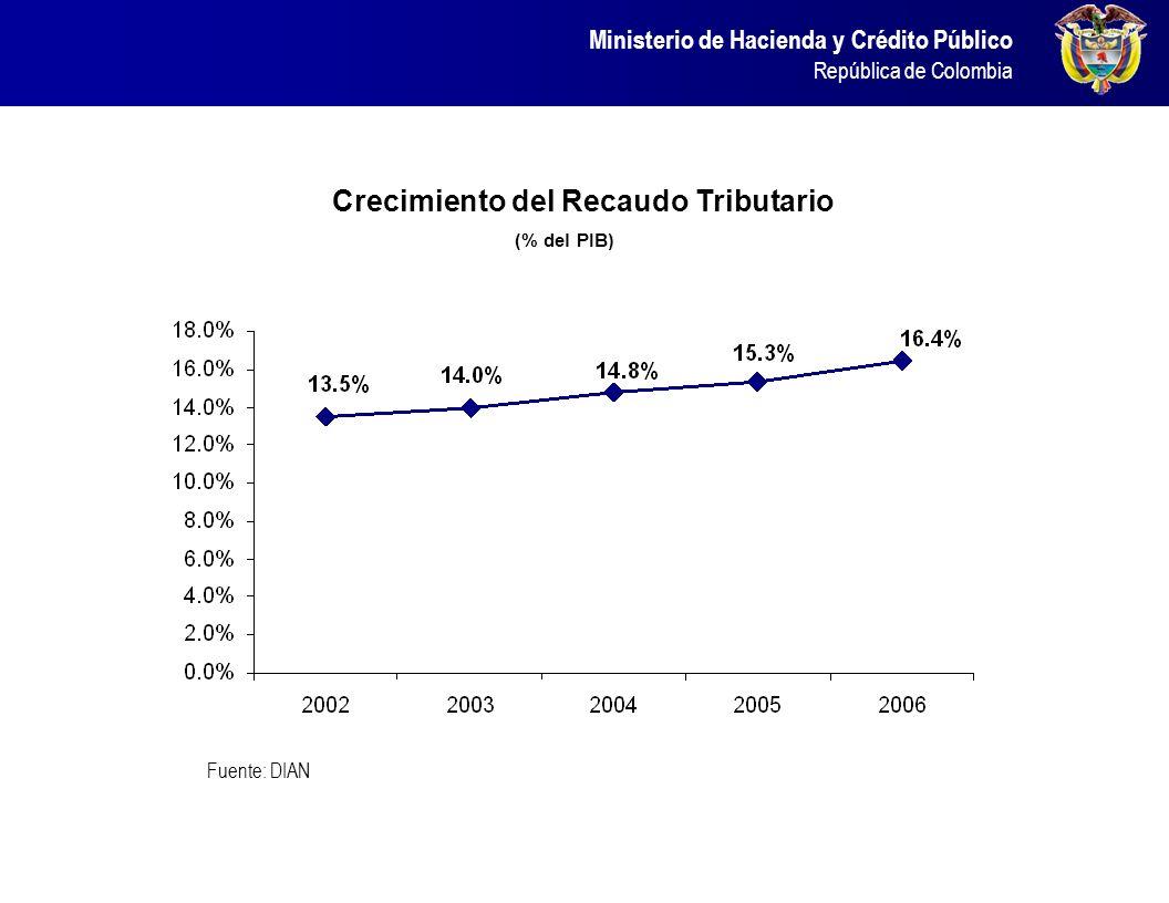 Crecimiento del Recaudo Tributario