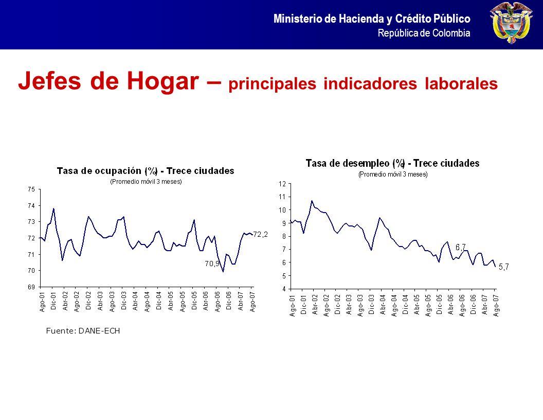 Jefes de Hogar – principales indicadores laborales