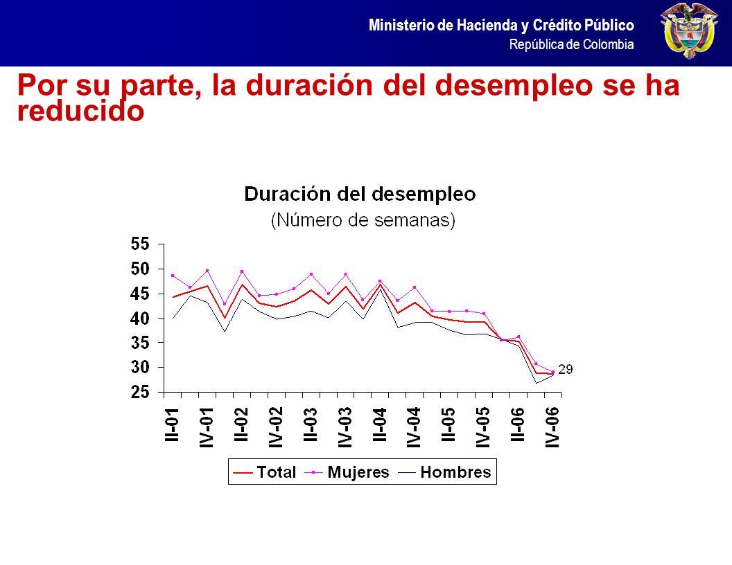 Por su parte, la duración del desempleo se ha reducido