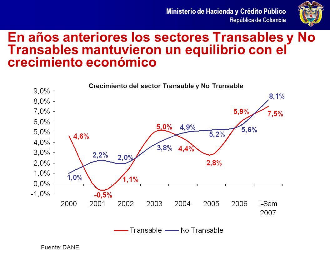 Crecimiento del sector Transable y No Transable