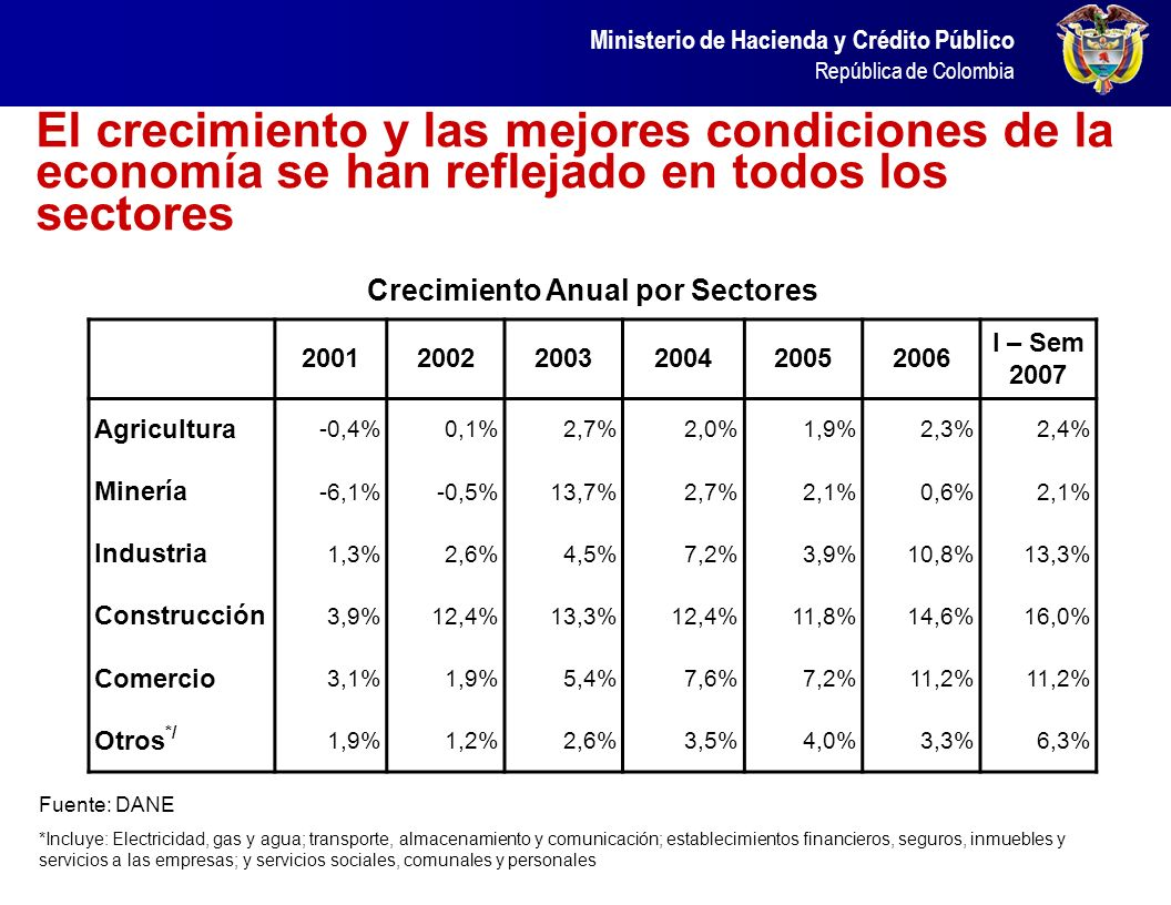 El crecimiento y las mejores condiciones de la economía se han reflejado en todos los sectores