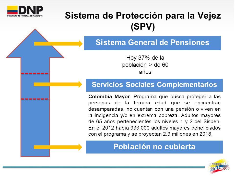 Sistema de Protección para la Vejez (SPV)