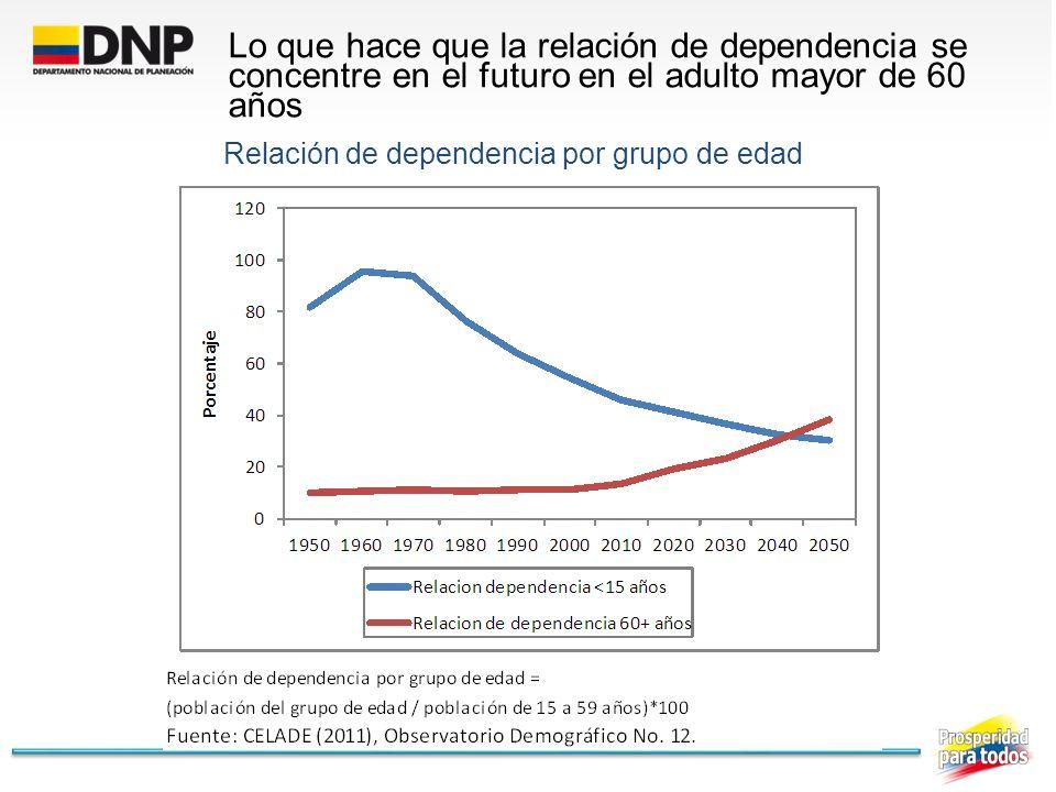 Relación de dependencia por grupo de edad