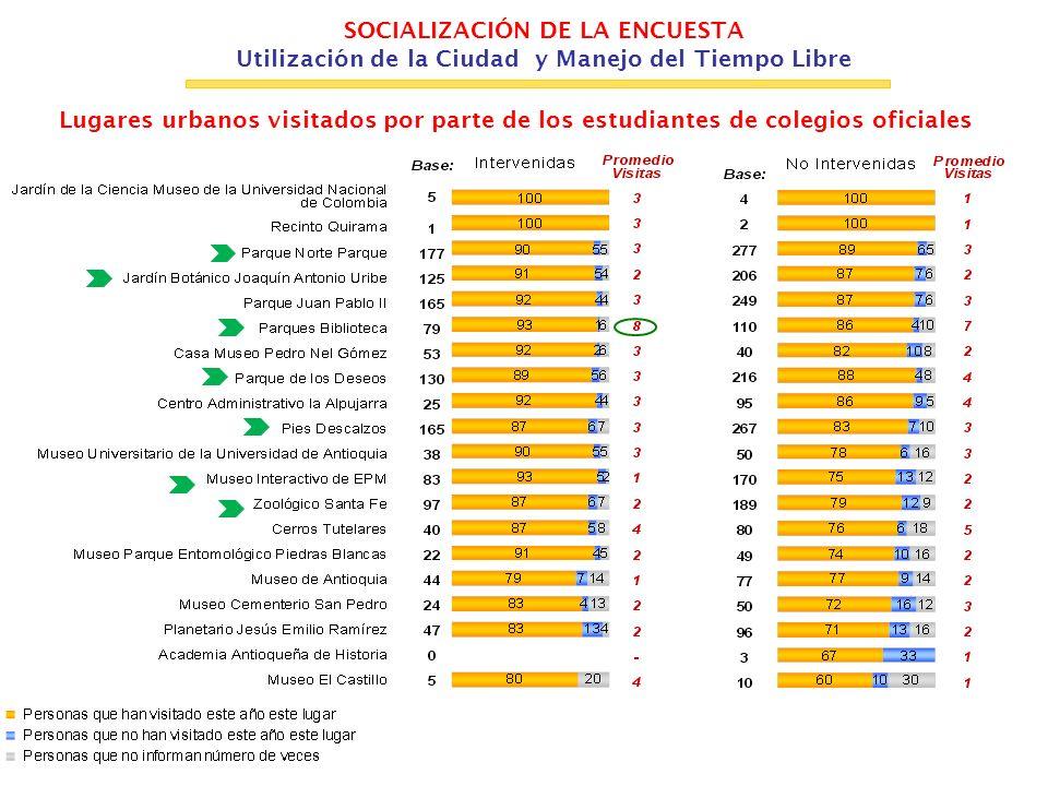 SOCIALIZACIÓN DE LA ENCUESTA Utilización de la Ciudad y Manejo del Tiempo Libre