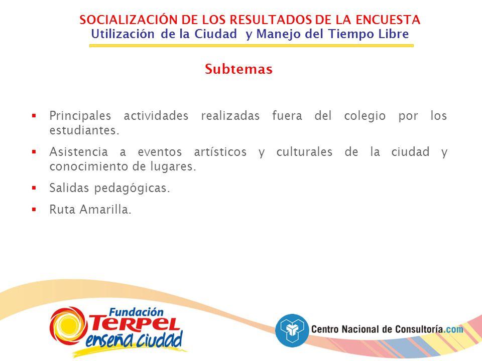 SOCIALIZACIÓN DE LOS RESULTADOS DE LA ENCUESTA Utilización de la Ciudad y Manejo del Tiempo Libre