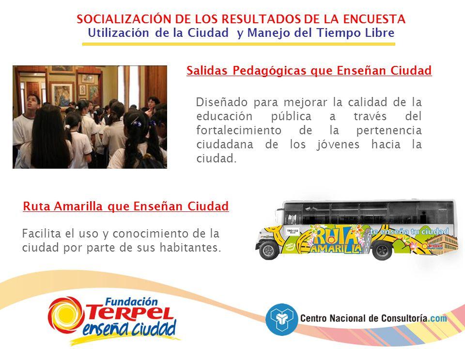 Salidas Pedagógicas que Enseñan Ciudad