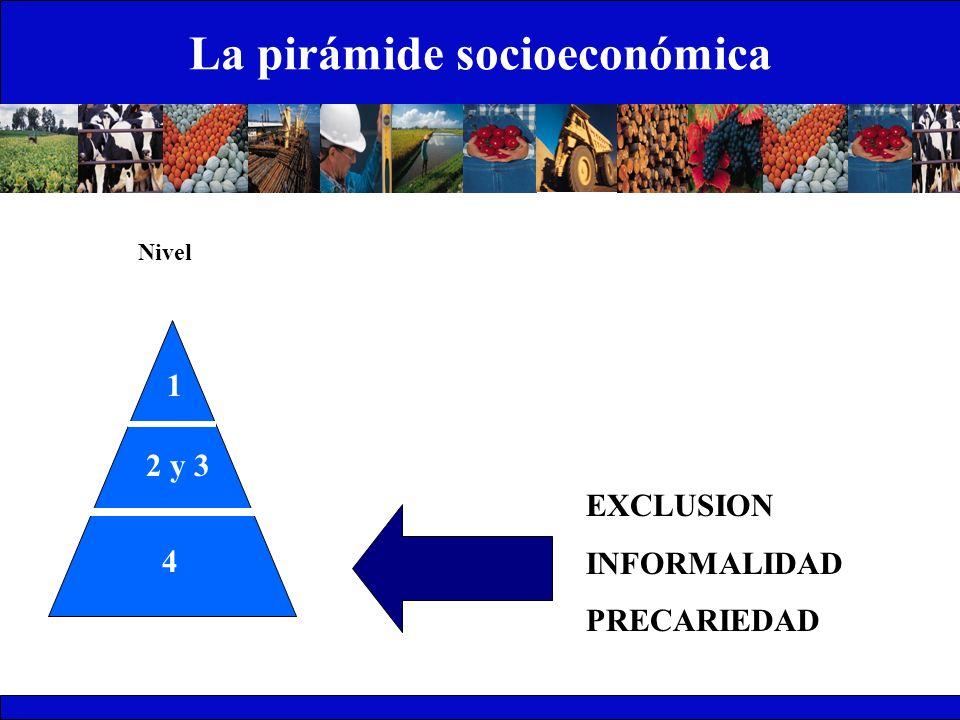 La pirámide socioeconómica