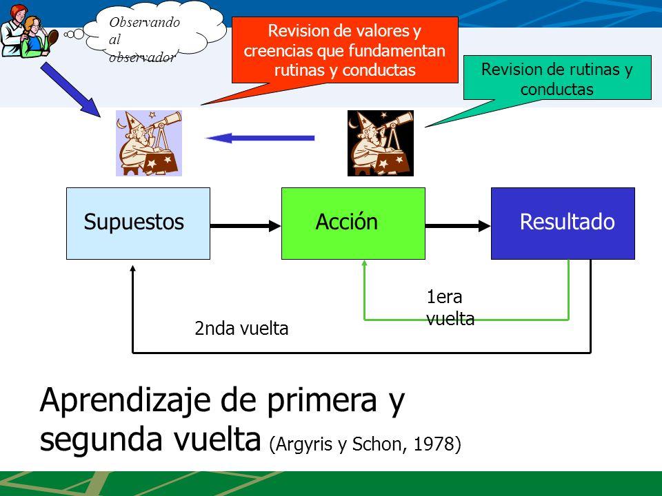 Aprendizaje de primera y segunda vuelta (Argyris y Schon, 1978)