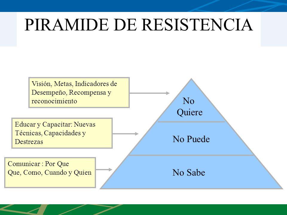 PIRAMIDE DE RESISTENCIA