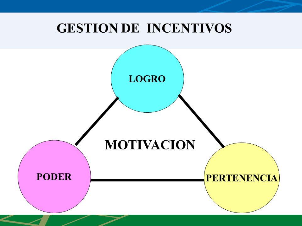GESTION DE INCENTIVOS LOGRO MOTIVACION PODER PERTENENCIA