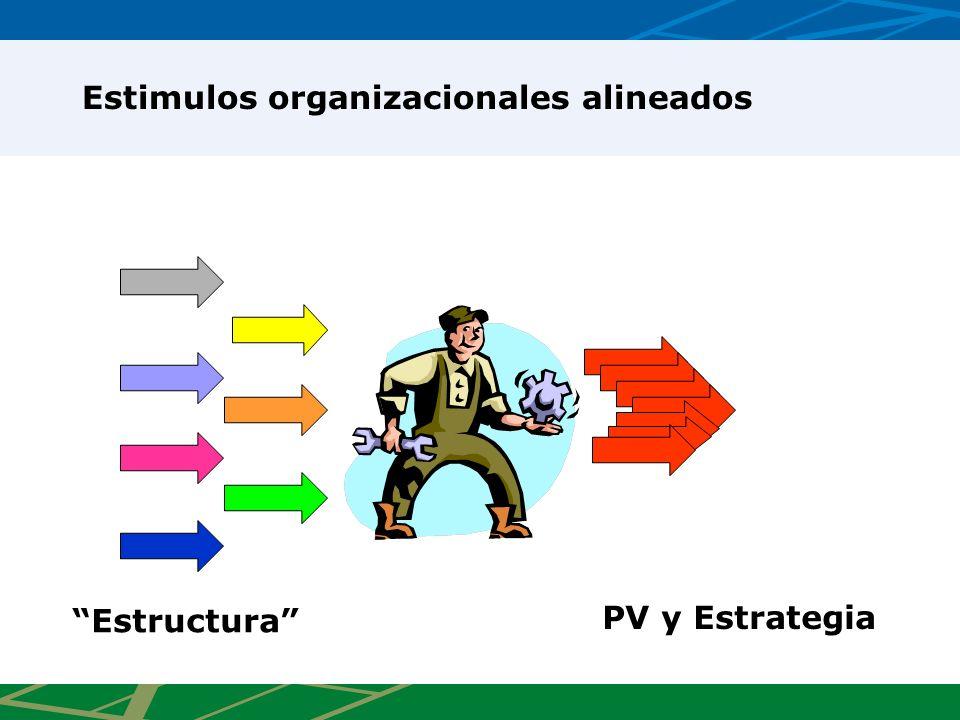 Estimulos organizacionales alineados