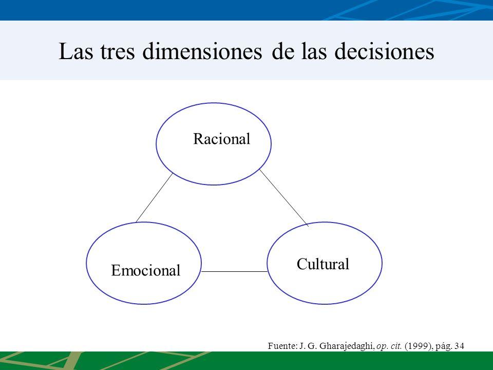 Las tres dimensiones de las decisiones