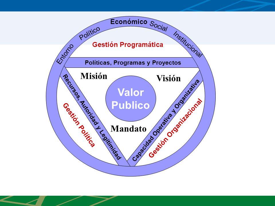Valor Publico Misión Visión Mandato Económico Social Político