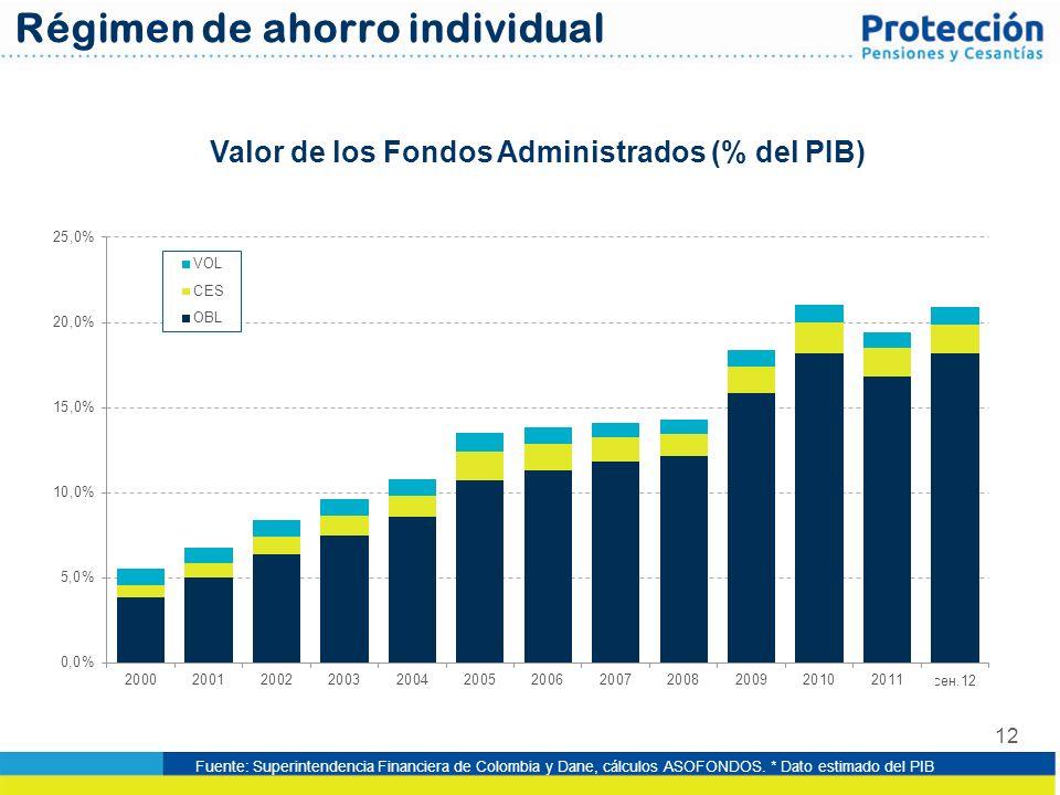 Valor de los Fondos Administrados (% del PIB)