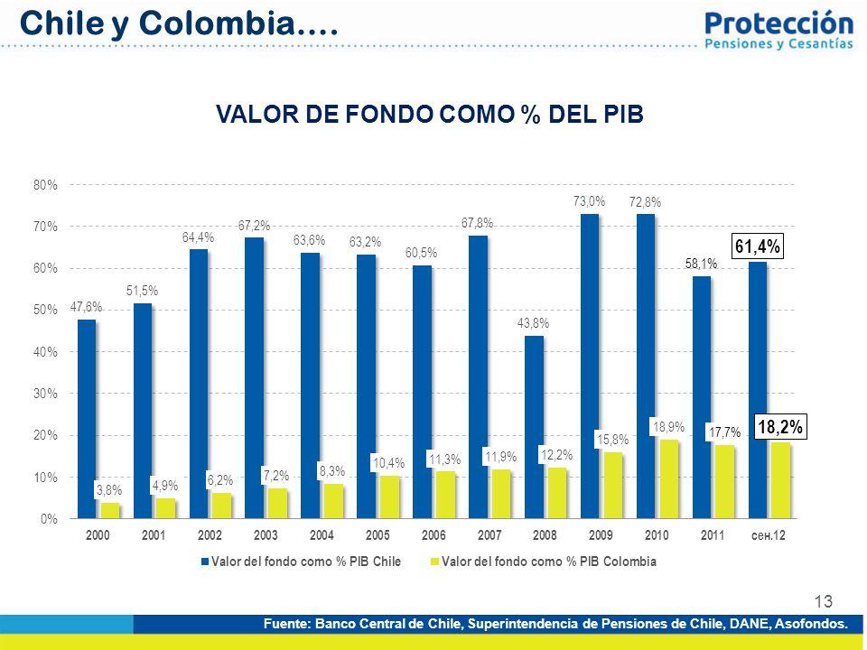 VALOR DE FONDO COMO % DEL PIB