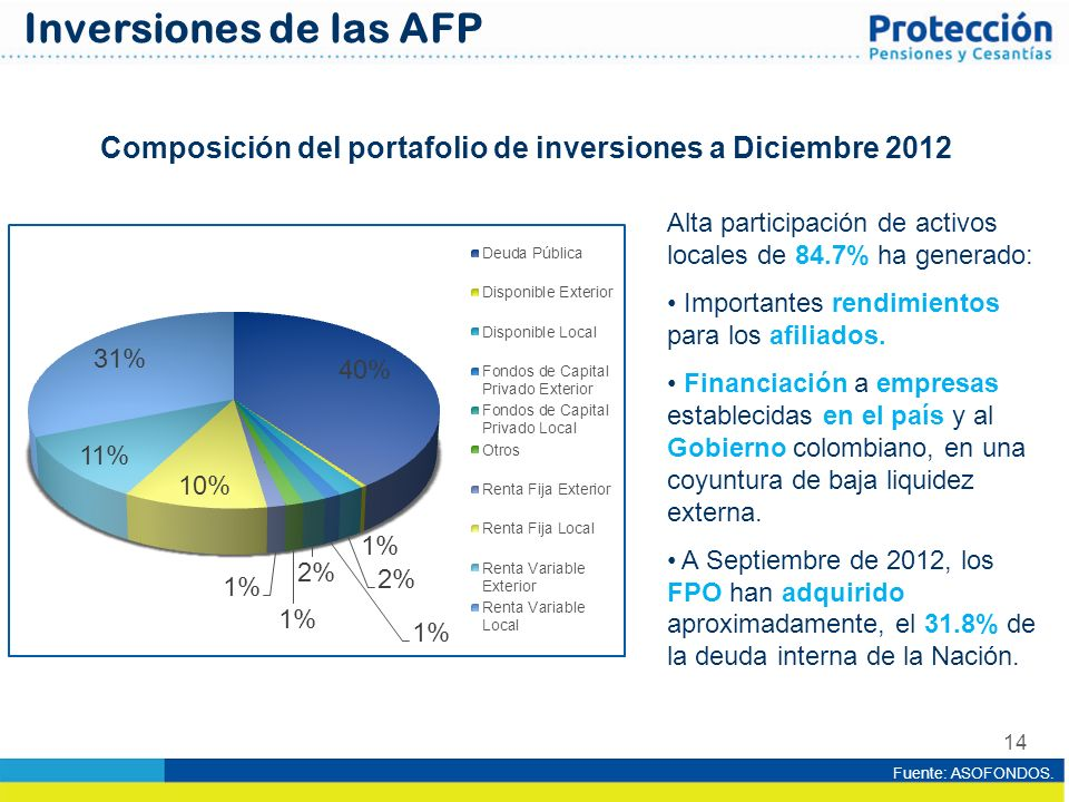 Composición del portafolio de inversiones a Diciembre 2012