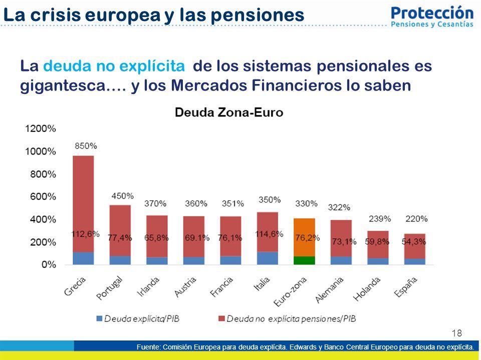 La crisis europea y las pensiones