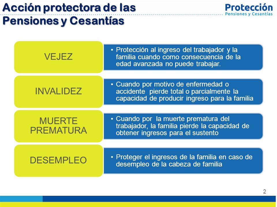 Acción protectora de las Pensiones y Cesantías