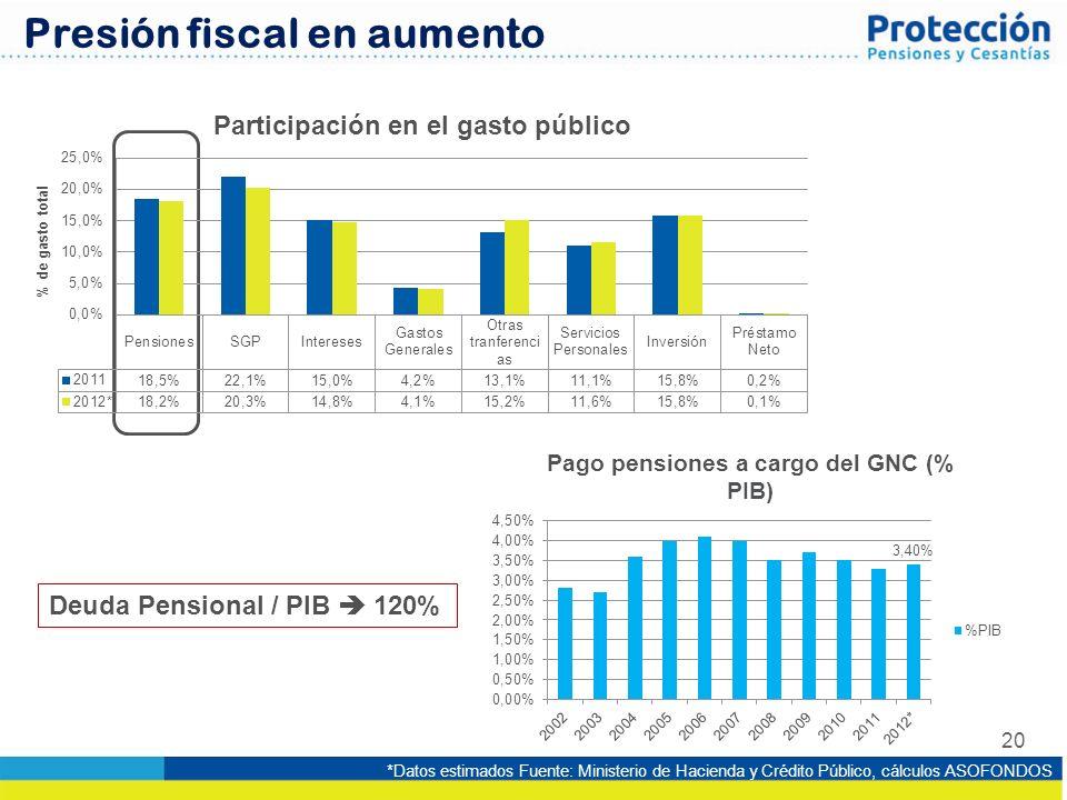 Presión fiscal en aumento
