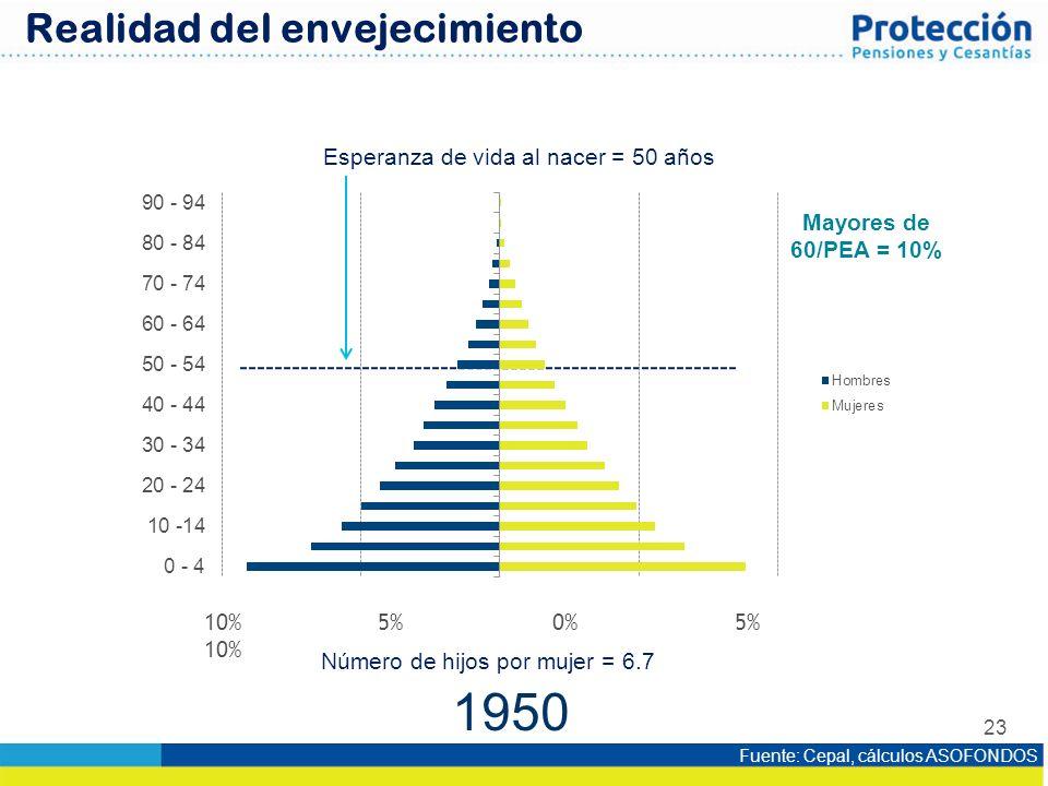 1950 Realidad del envejecimiento Esperanza de vida al nacer = 50 años