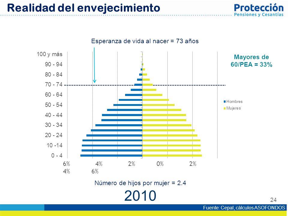 2010 Realidad del envejecimiento Esperanza de vida al nacer = 73 años