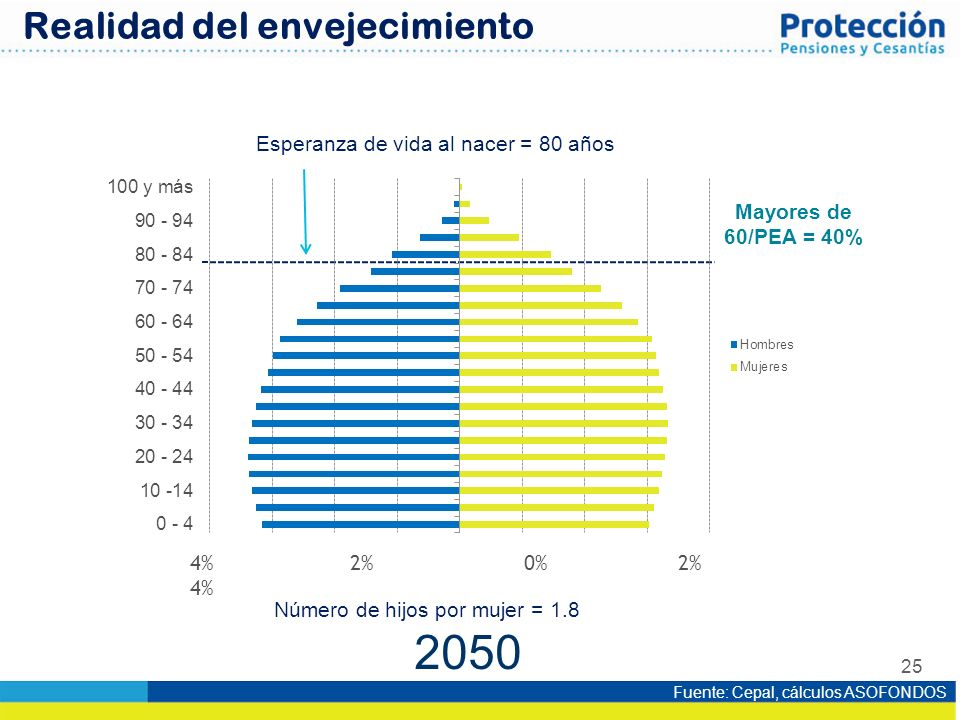2050 Realidad del envejecimiento Esperanza de vida al nacer = 80 años