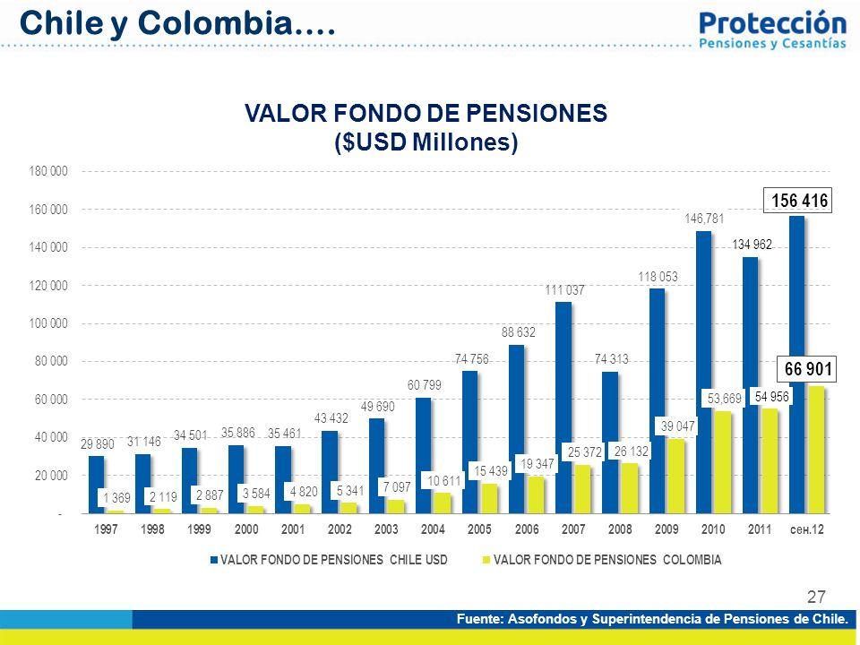 VALOR FONDO DE PENSIONES