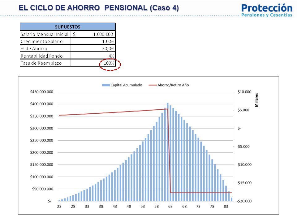 EL CICLO DE AHORRO PENSIONAL (Caso 4)