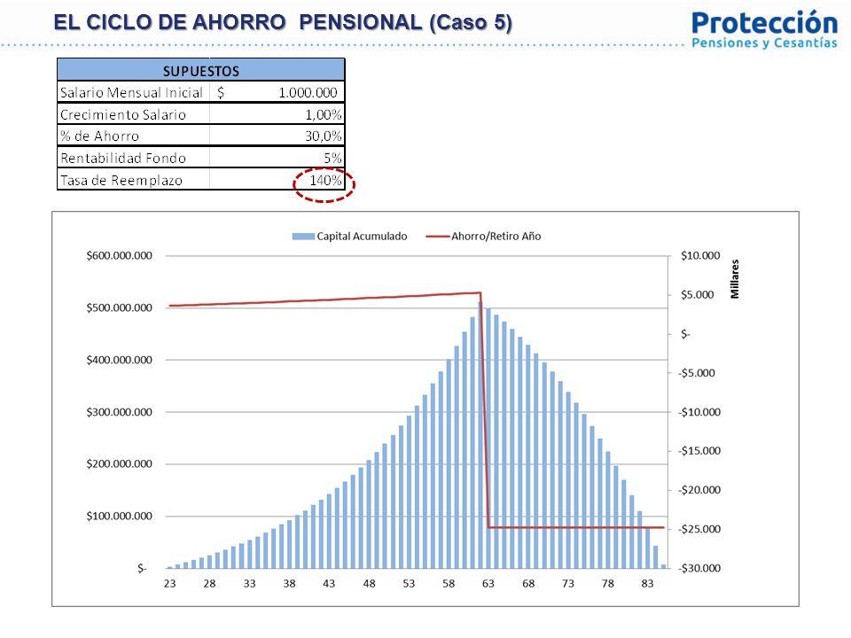 EL CICLO DE AHORRO PENSIONAL (Caso 5)