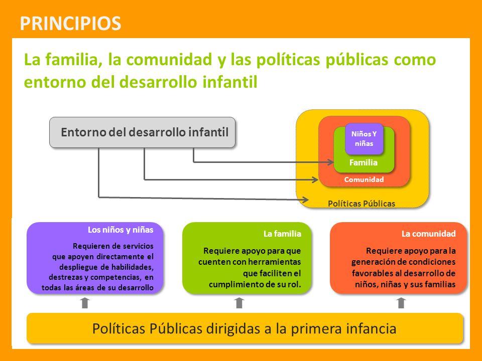 Políticas Públicas dirigidas a la primera infancia