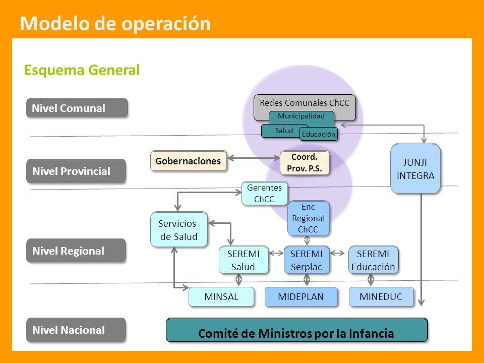 Modelo de operación Esquema General
