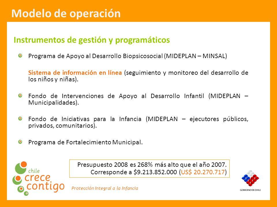 Modelo de operación Instrumentos de gestión y programáticos