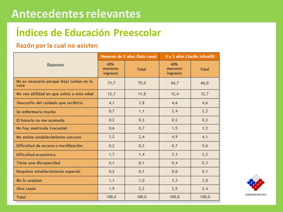 Índices de Educación Preescolar