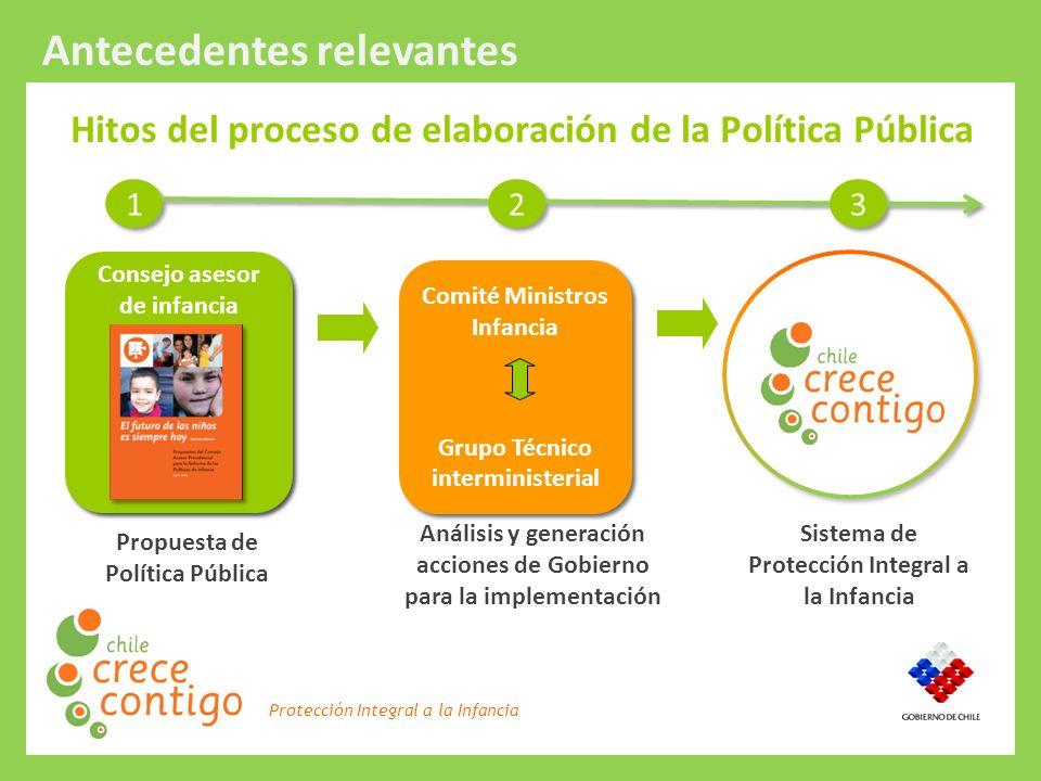 Hitos del proceso de elaboración de la Política Pública