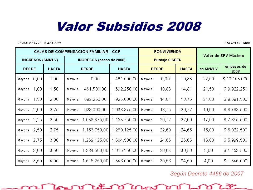 Valor Subsidios 2008 Según Decreto 4466 de 2007