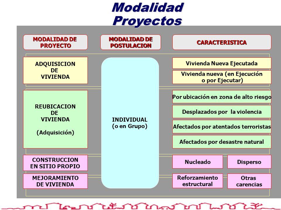 Modalidad Proyectos MODALIDAD DE POSTULACION CARACTERISTICA PROYECTO