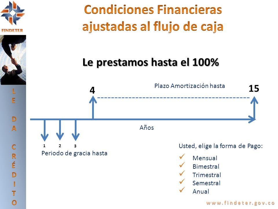 Condiciones Financieras ajustadas al flujo de caja