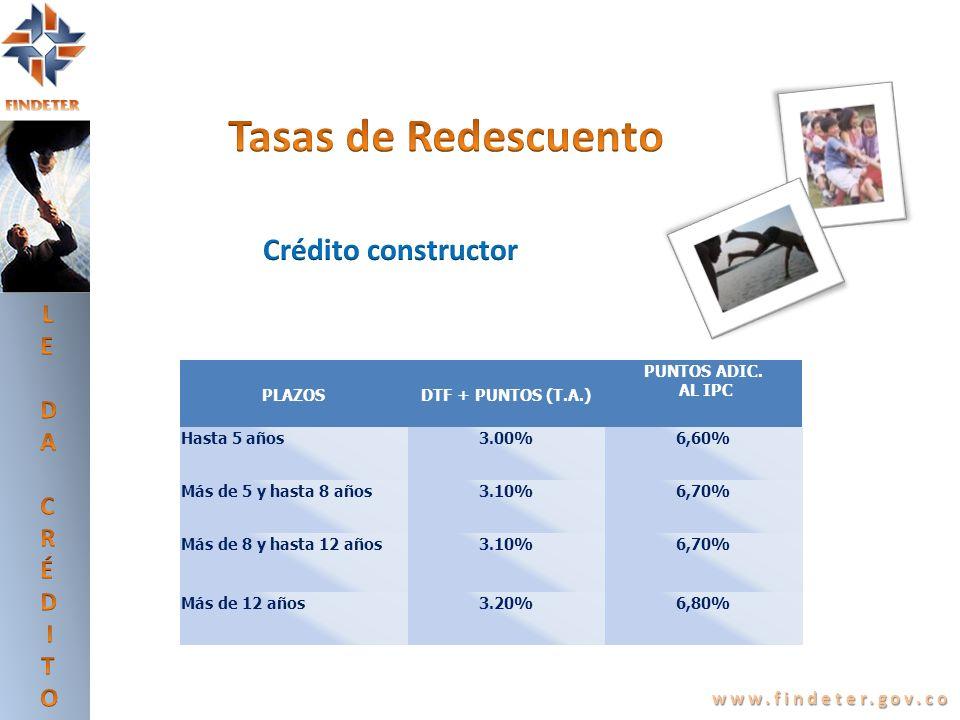 Tasas de Redescuento Crédito constructor LE DA CRÉDITO