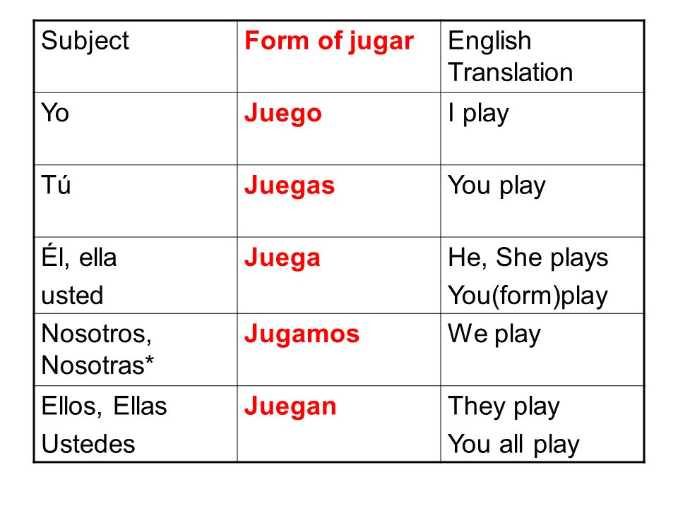 Subject Form of jugar. English Translation. Yo. Juego. I play. Tú. Juegas. You play. Él, ella.