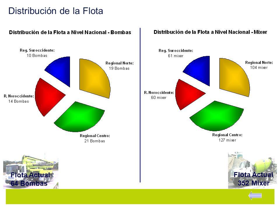 Distribución de la Flota