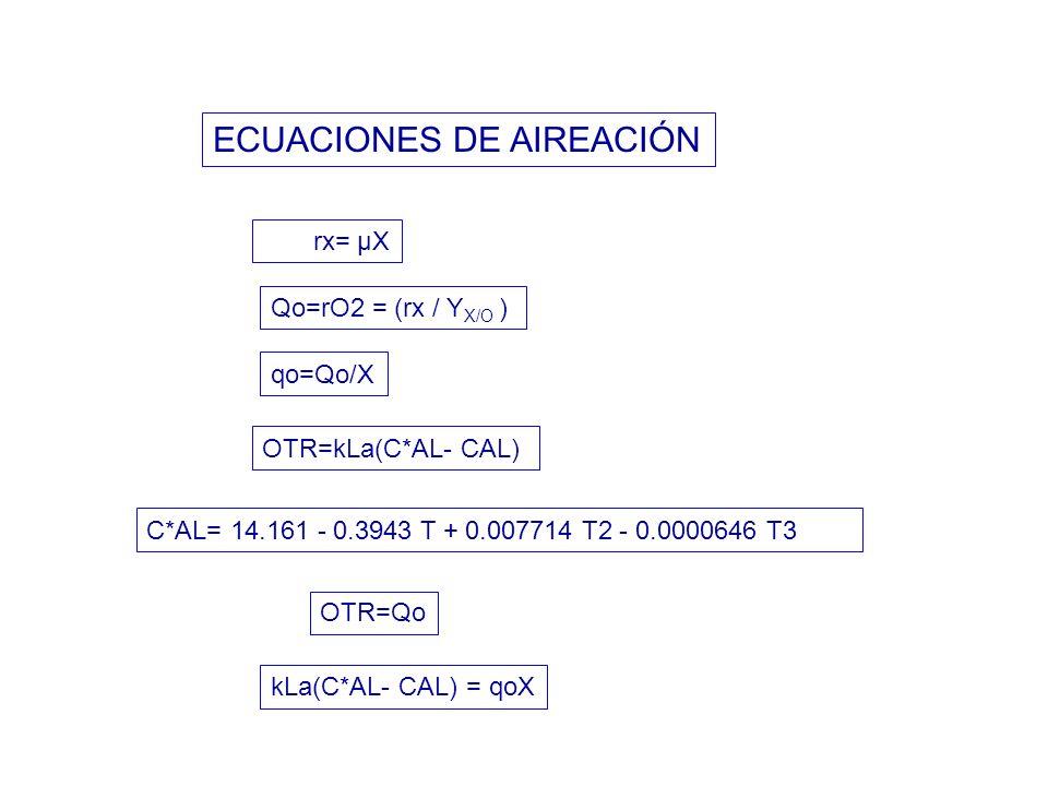 ECUACIONES DE AIREACIÓN